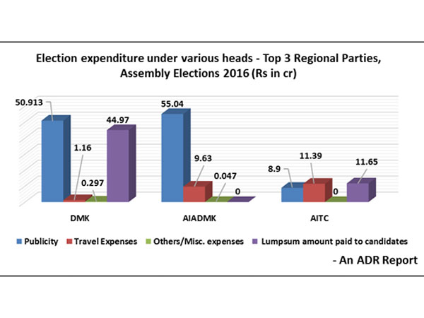 Expenditure incurred by National and Regional Parties