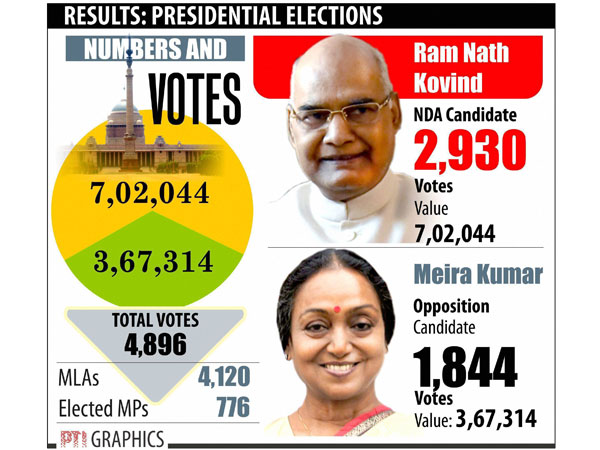 How cross voting by 116 legislators helped President-elect Ram Nath Kovind