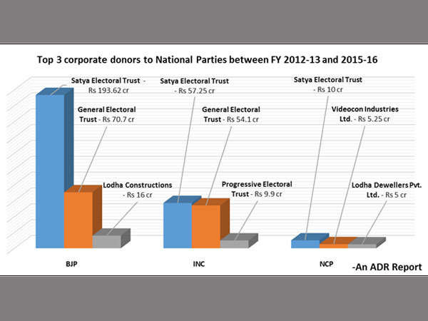 Categorization of donors based on their type of businesses
