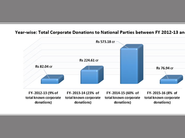 Top corporate donors to National Parties