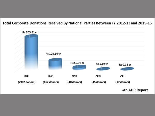 Year-wise corporate donations to National Parties