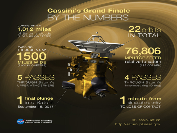 Cassini mission in numbers