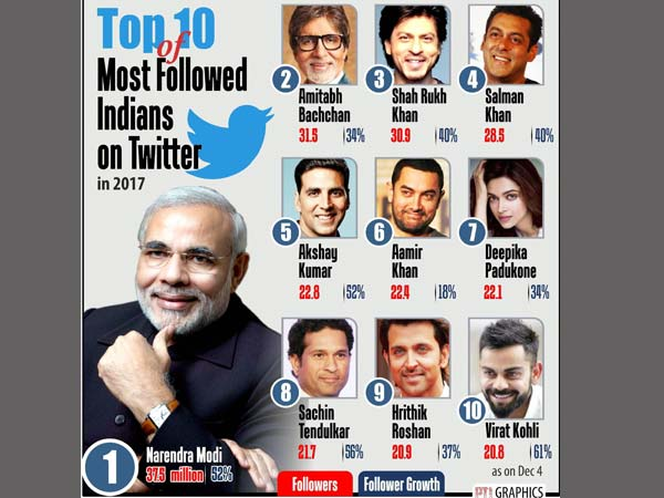 PM Modi retains 'most followed Indian' title on Twitter