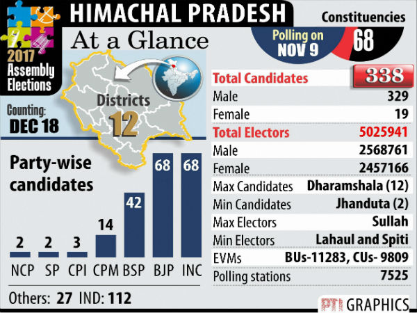 Himachal Pradesh Election Results