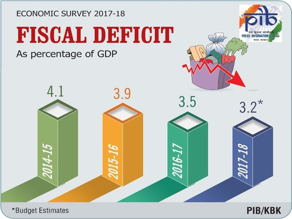 Fiscal deficit in 2017-18 estimated to be 3.2%