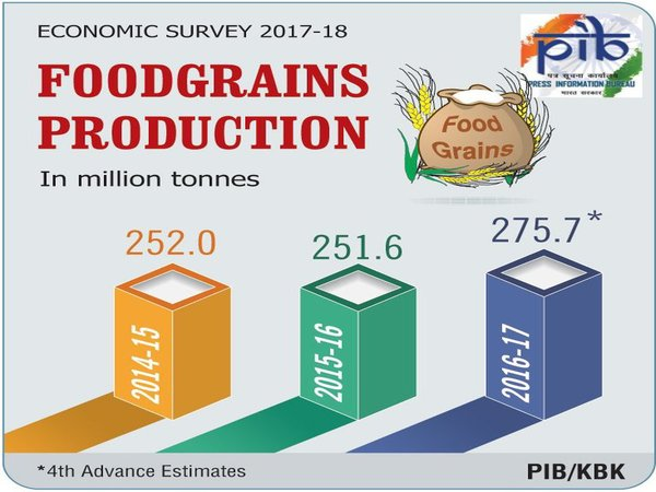 Growth in production of food grains