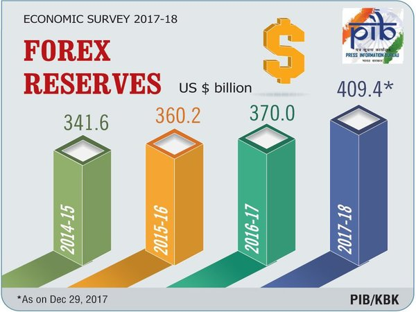 Foreign exchange reserves grew by 14.1% on a year-on-year basis from end of Dec 2016 to end of Dec 2017
