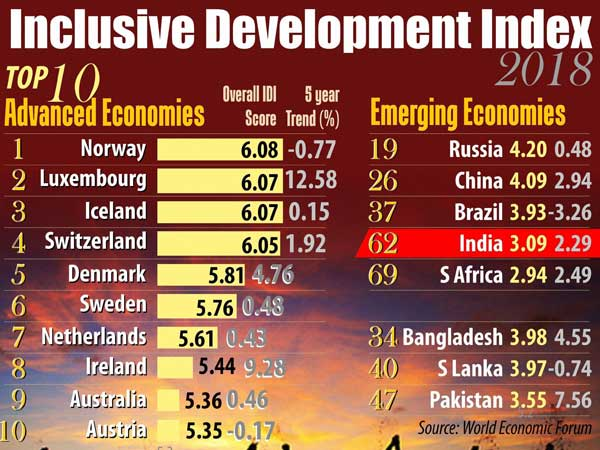 Inclusive Development Index report: India ranks much below China, Pakistan