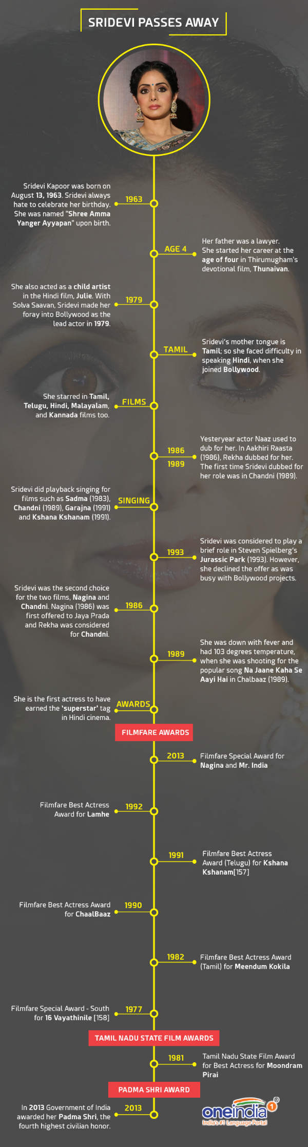 Some lesser known facts about Sridevi