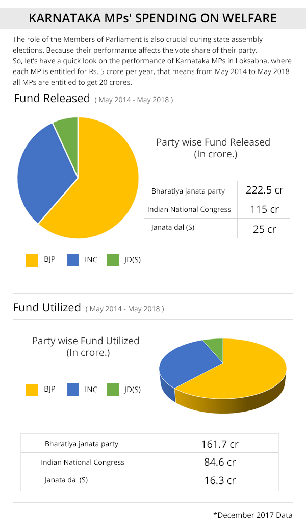 Know much Karnataka MPs have spent on constituencys welfare