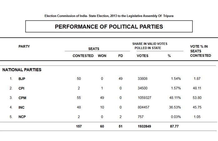 Party standing in 2013 assembly elections: