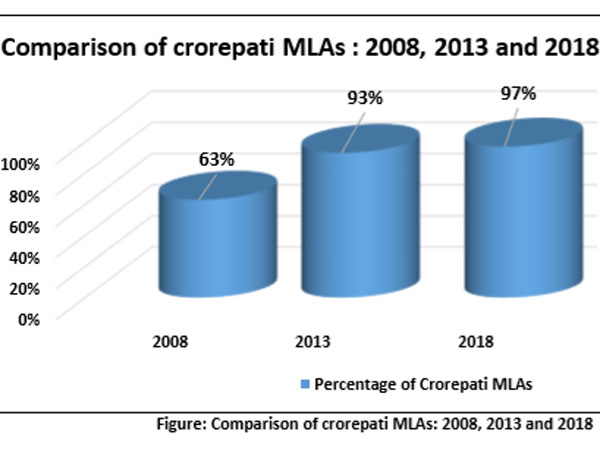 97 per cent of MLAs in new Karnataka assembly are crorepatis