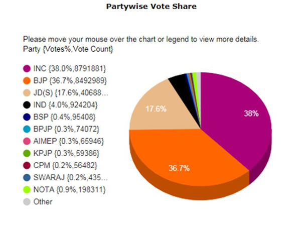 BJP heading for win but it is the Congress which has higher voteshare