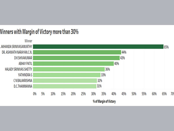 Winners with margin of victory more than 30 per cent:
