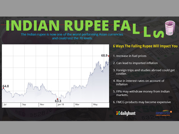 Rupee falls to 69.05 per US dollar for first time