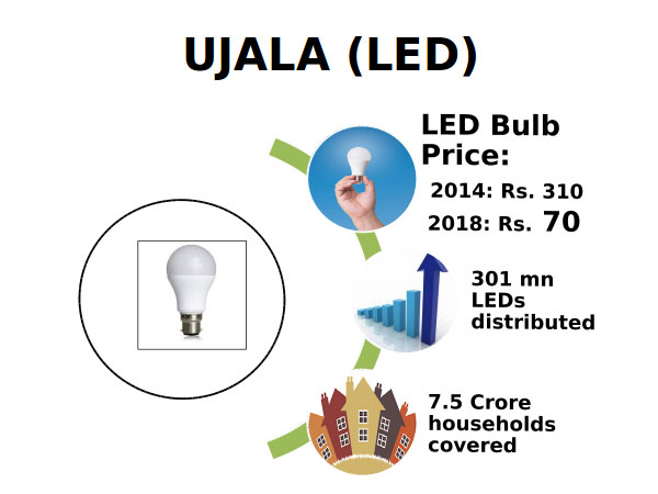 GST effect: LED bulbs become cheaper