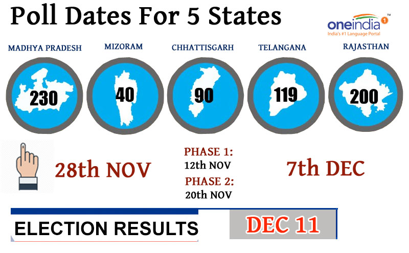 assembly polls in five states 2018 important dates oneindia news