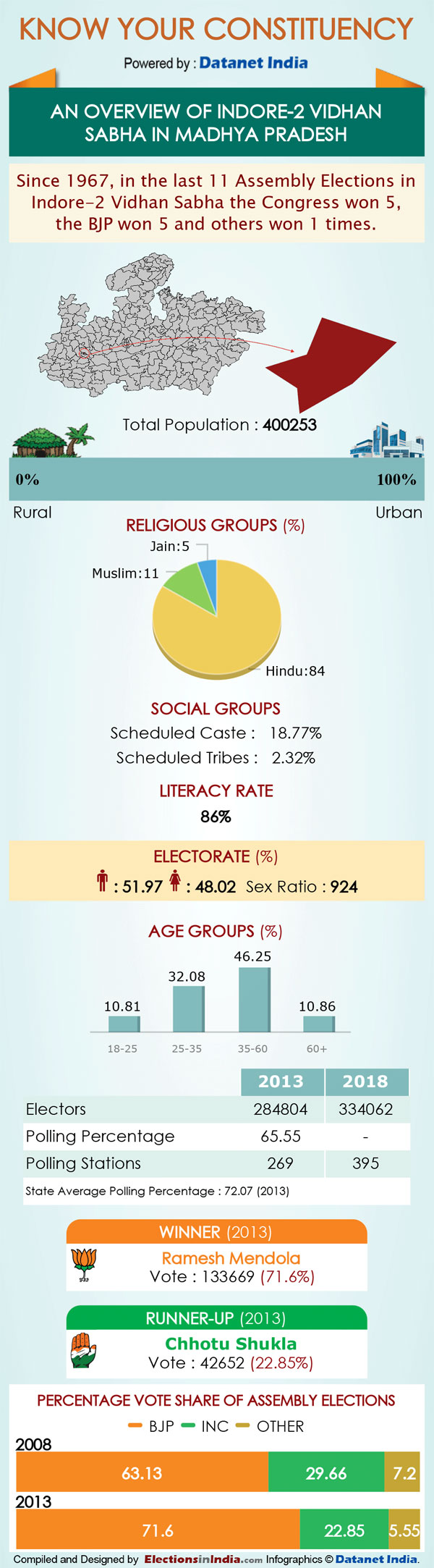 MP Elections: Key Facts about Indore-2 assembly seat