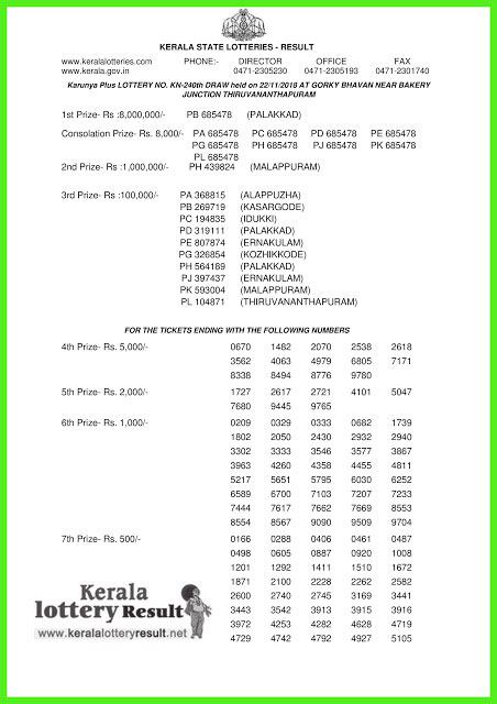 Kerala Lottery Result Today: Karunya Plus KN-240 LIVE now, check
