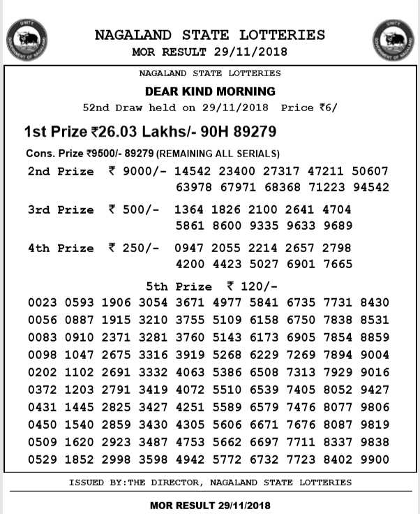 Nagaland Lotteries Today result declared: Check winning number for