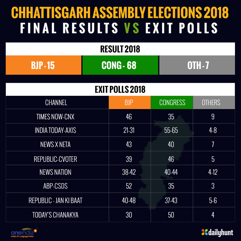 Chhattisgarh election results: Which exit poll came the closest?