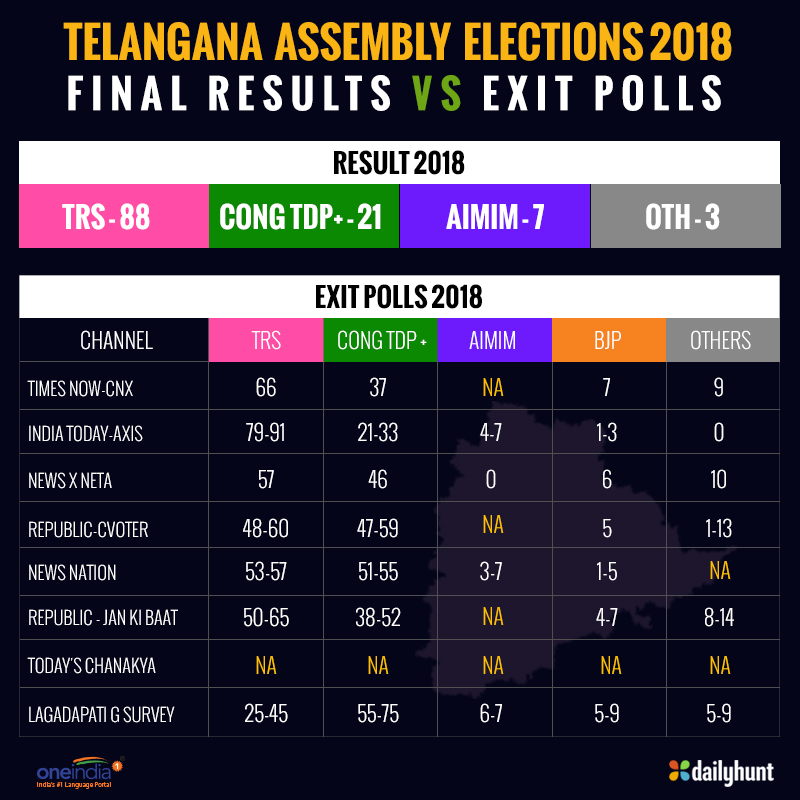 Telangana election results 2018: Which exit poll came the closest?