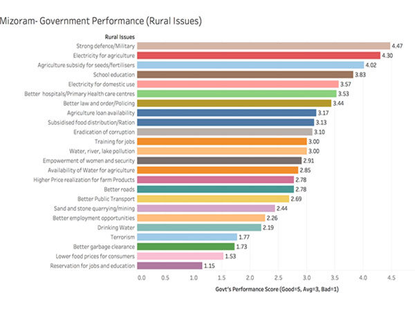Performance of the Mizoram Government on the rural issues: -
