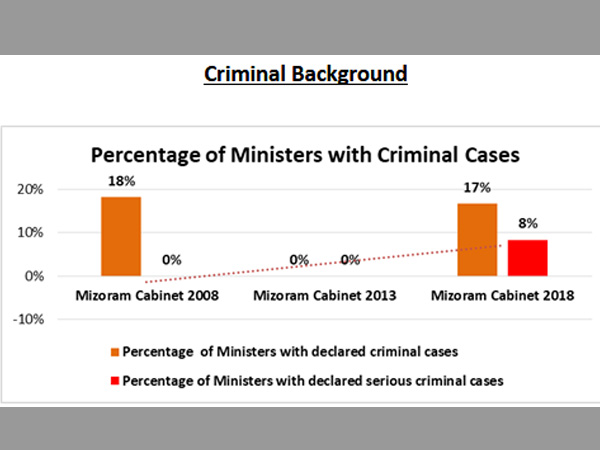Ministers with Criminal Cases: