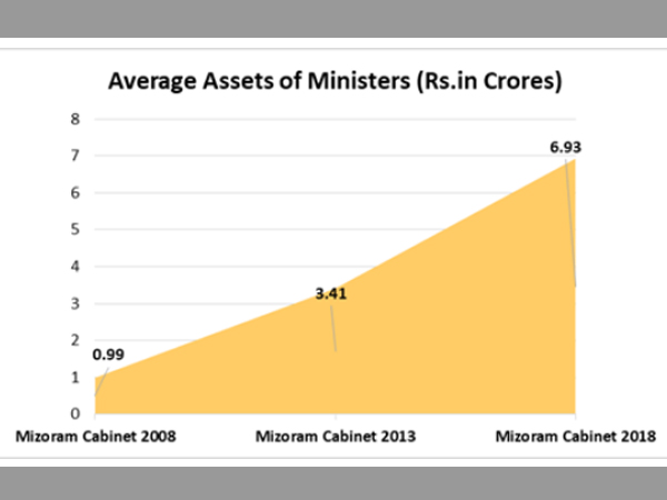 Ministers with Highest Assets: