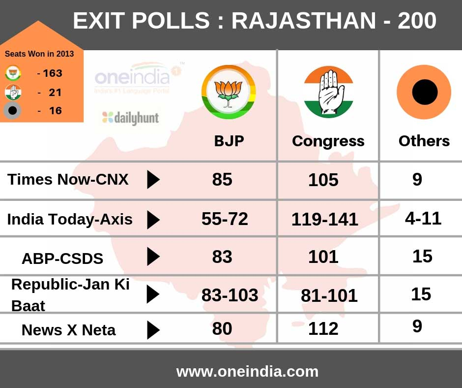 Rajasthan Exit Poll 2018 Results: Congress to unseat Vasundhara Raje-led BJP govt