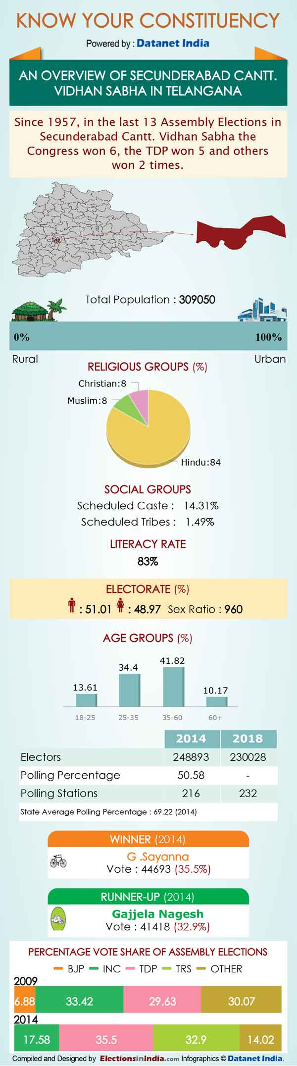Telangana Elections: Important Facts about Secunderabad Cantonment