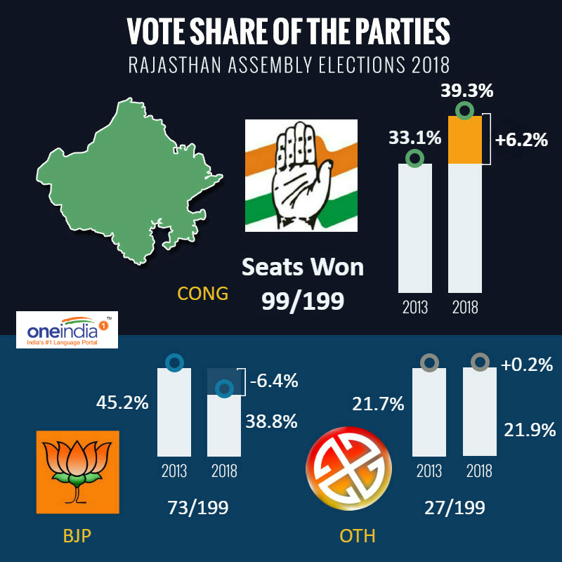 BJP's vote share