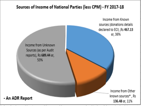 Between 2004 and 2018, National parties collected Rs 8721.14 crore from unknown sources