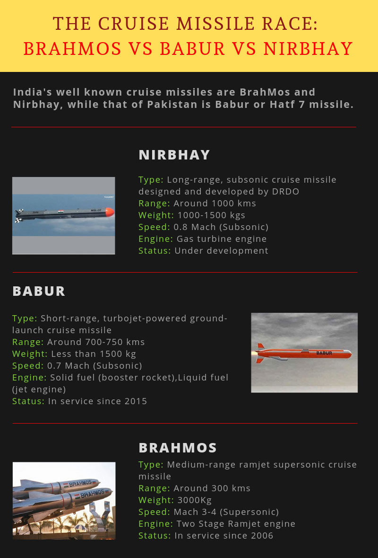 The cruise missile race: BrahMos vs Babur vs Nirbhay