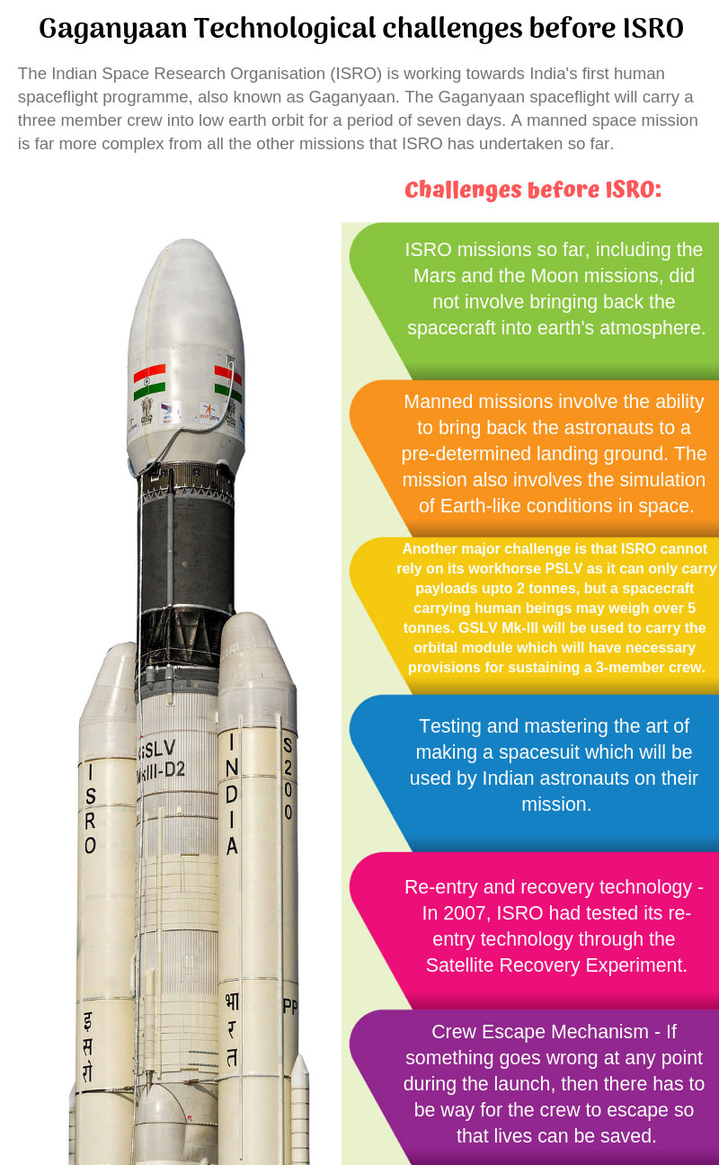 Gaganyaan: Technological challenges before ISRO