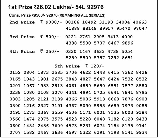 Nagaland Lotteries today results: First prize Rs 26 lakh, check winning numbers