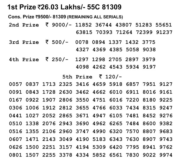 Nagaland Lotteries today results: 55C 81309 winning number
