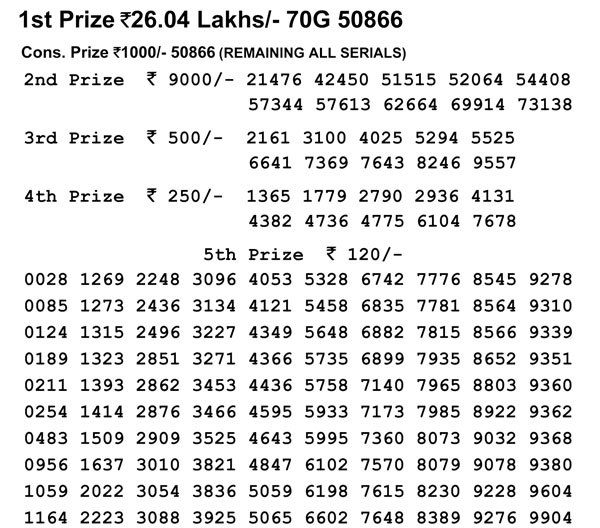 Nagaland Lotteries today results: 70G 50866, winning number