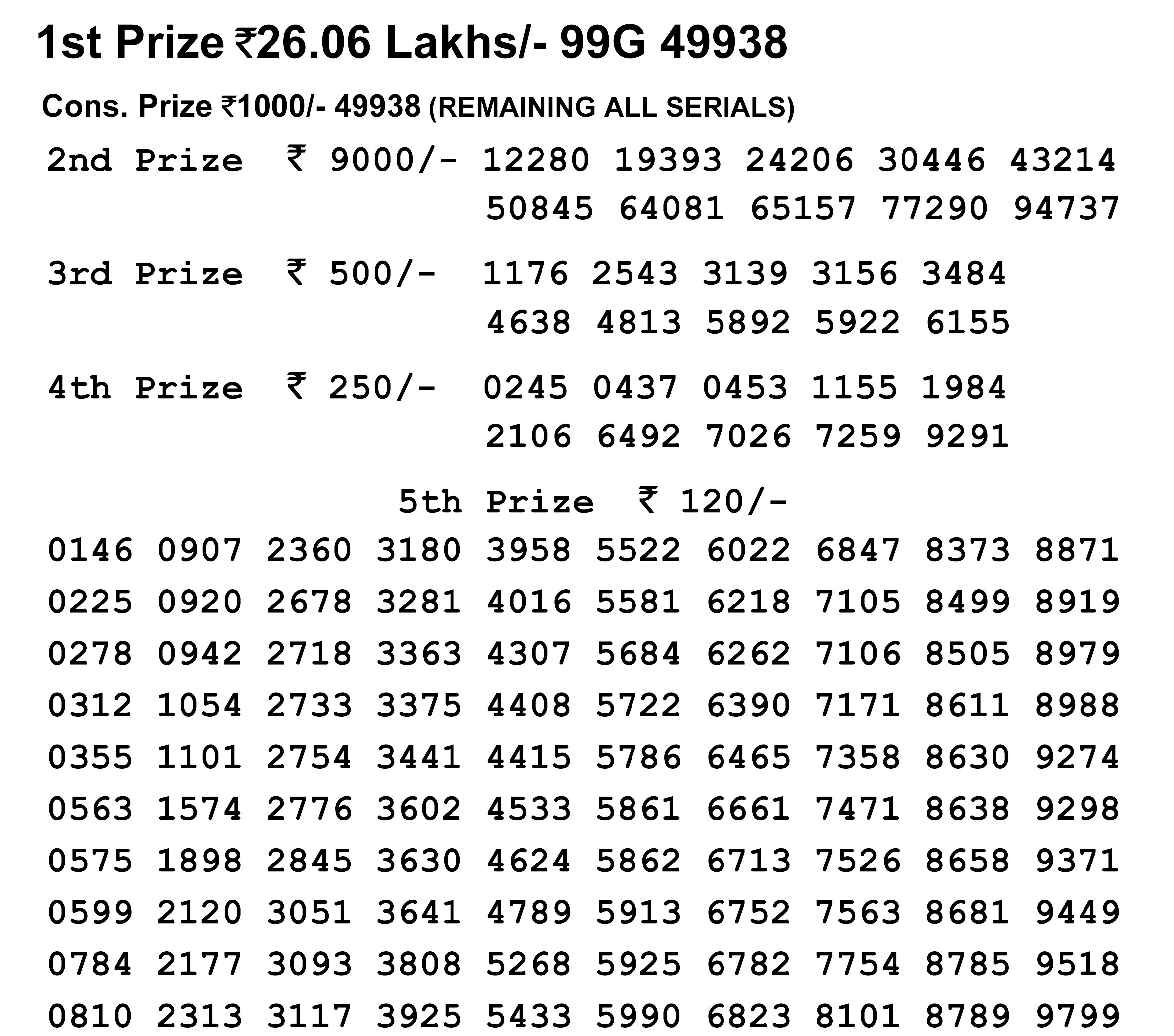 Nagaland Lotteries today results LIVE now, winning number 99G 49938
