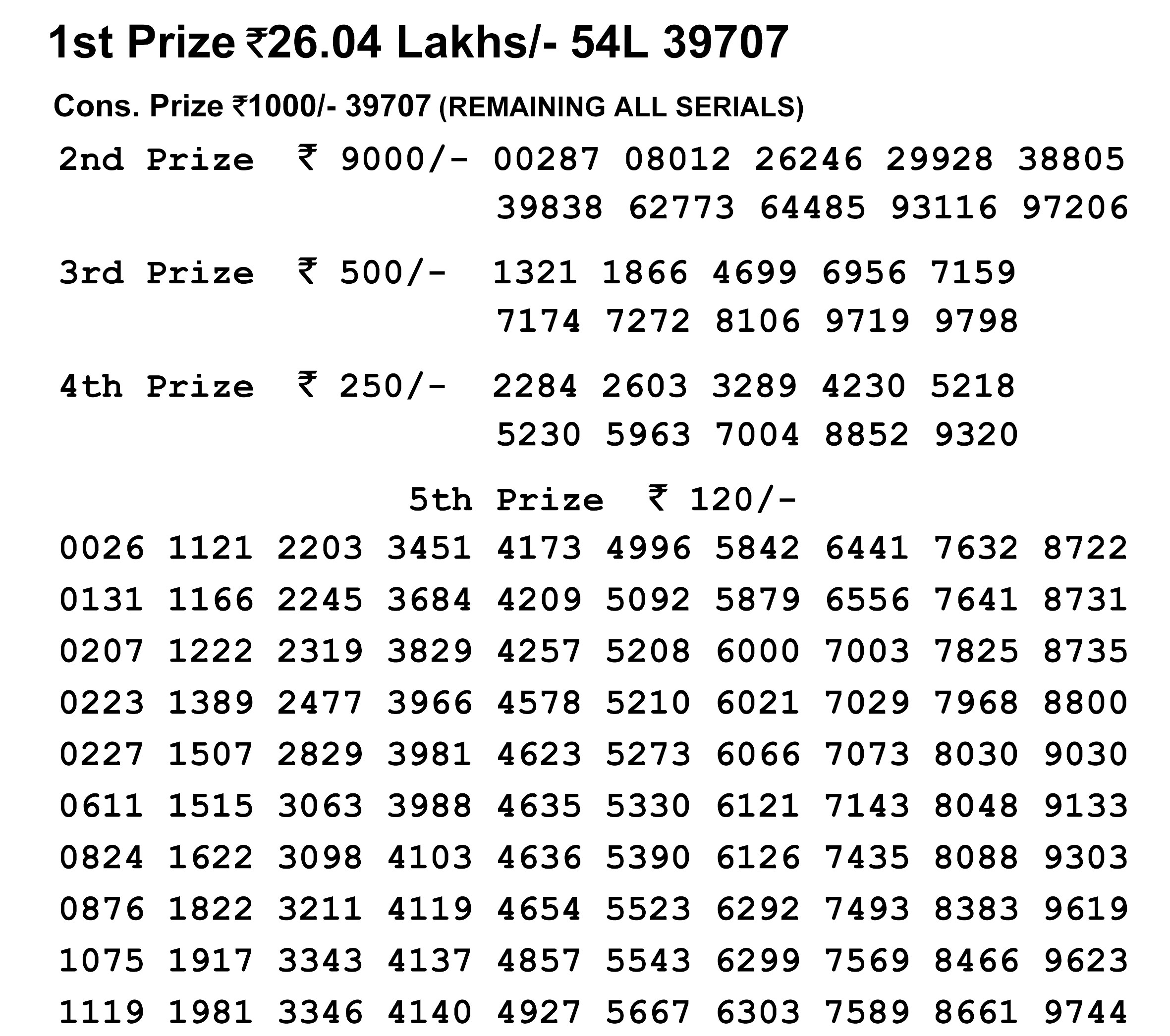 Nagaland Lotteries today results LIVE: Check winning numbers now