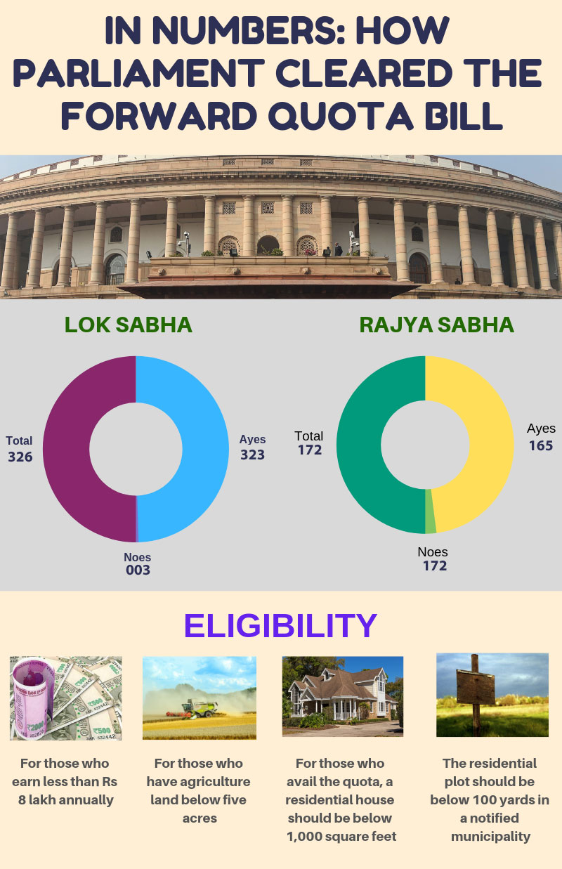 In numbers: How Parliament cleared the Forward Quota Bill