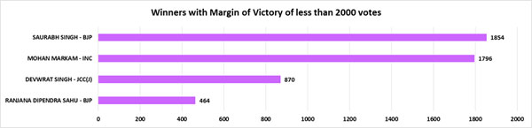 Chhattisgarh polls: Only 4 winners won with more than 30% of margin of victory
