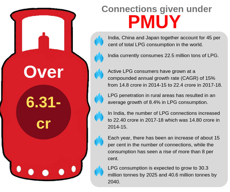 Ujjwala push: India becomes worlds 2nd largest LPG consumer