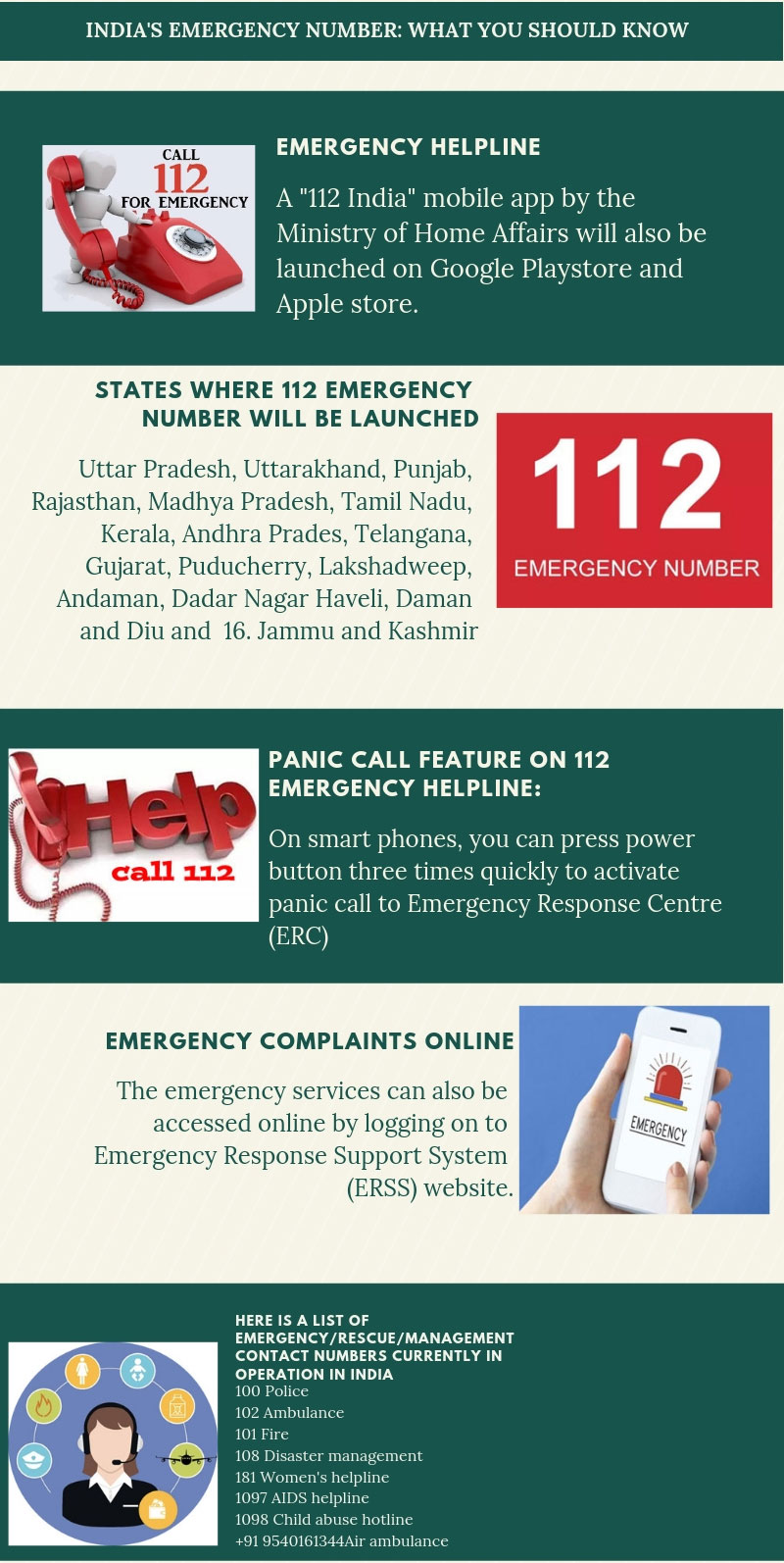 112 adopted as Indias all-in-one emergency number: What you should know
