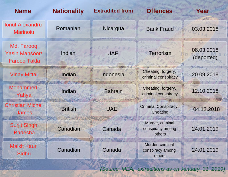 Seven fugitives extradited to India from March 2018 to Jan 31st 2019