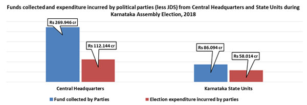 Karnataka elections: Parties spent a whopping Rs 129.72 crore on publicity