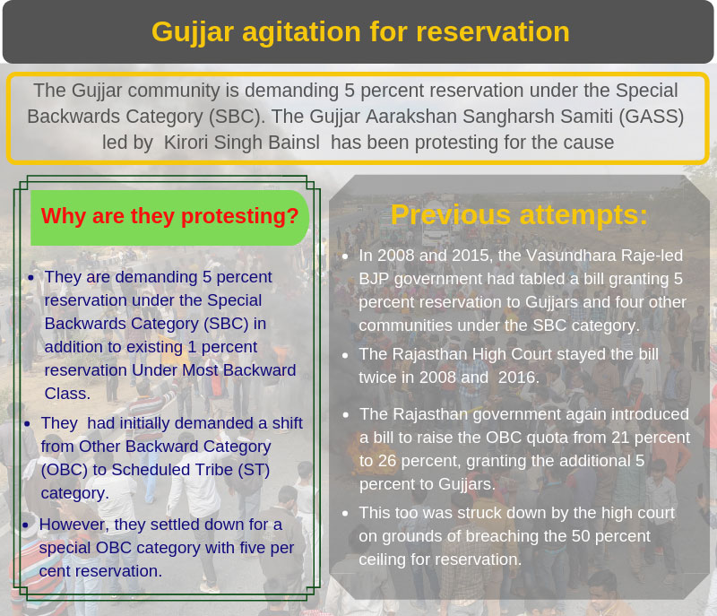 Know about Gujjar reservation agitation