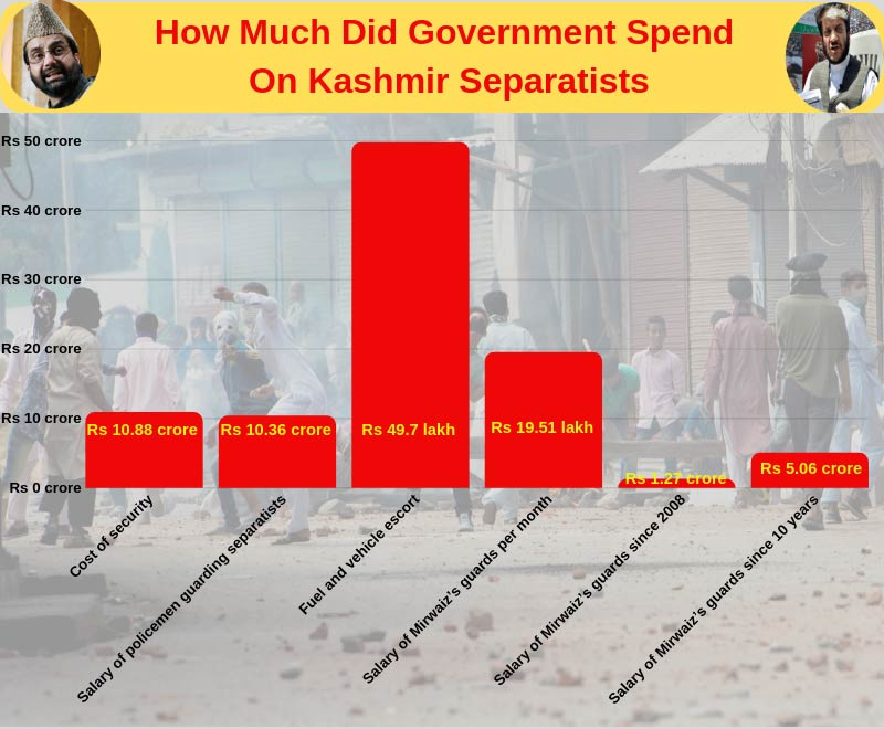 Infographic: Money spent on Kashmir Separatists