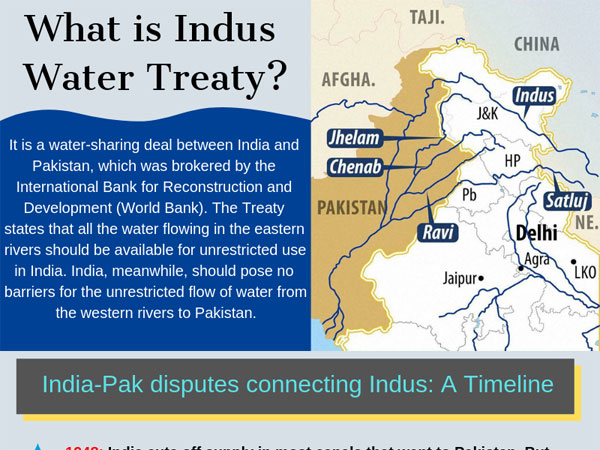 India, Pakistan and dilemma over Indus treaty