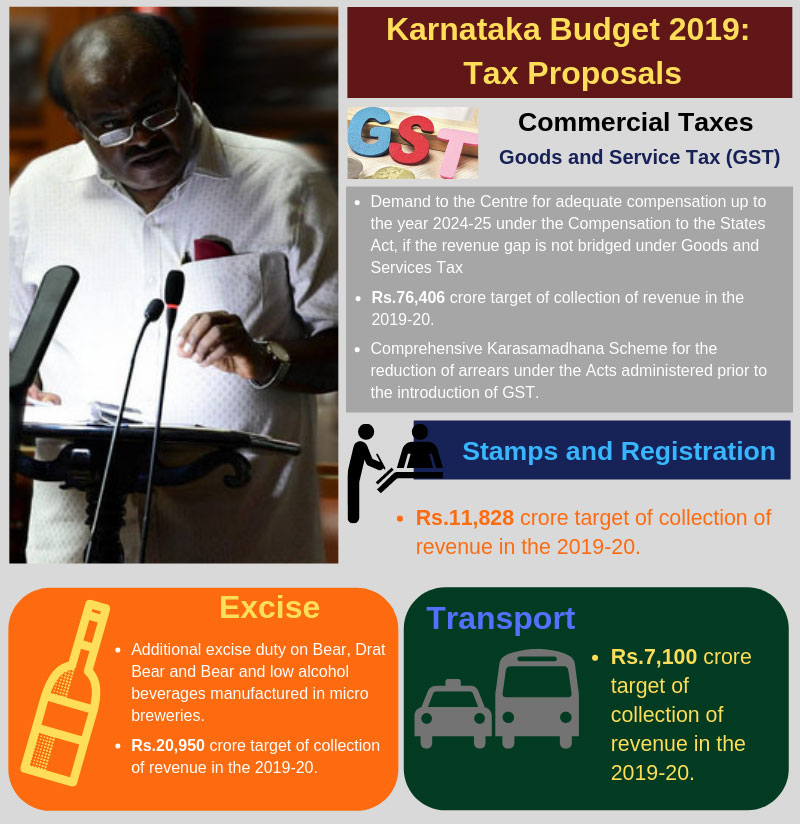 Karnataka budget 2019: Take a look at tax proposals